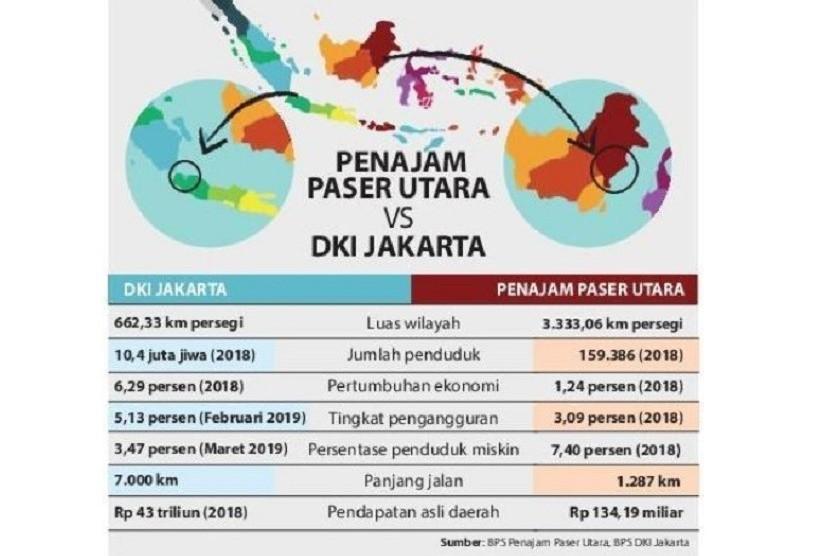 Pemerintah Berencana Ubah Status Khusus Jakarta